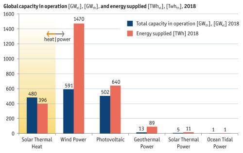Sunti - solaire thermique industrie - graphique